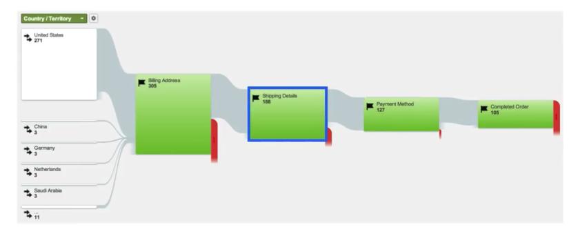 Doeltrechter / funnel Google Analytics
