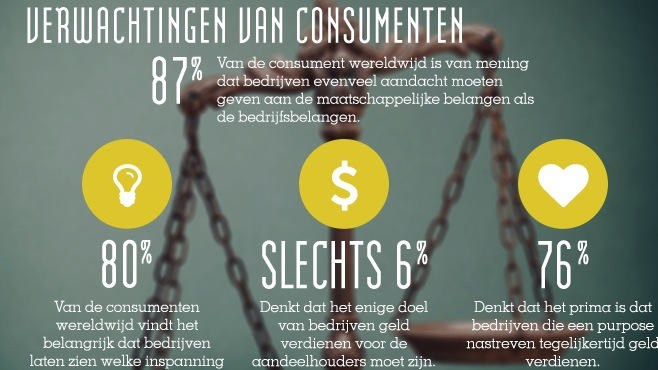 Marketing 3.0; social company's met een purpose - infographic